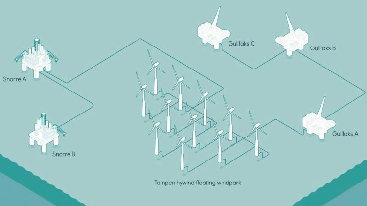 Hywind Tampen wind farm approved by Norwegian authorities