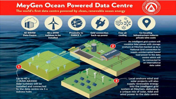 SIMEC Atlantis Energy to build the world's largest ocean powered data centre