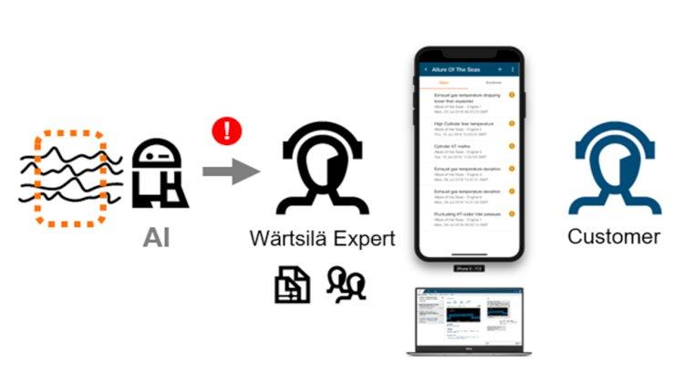 Wärtsilä launches its predictive maintenance product