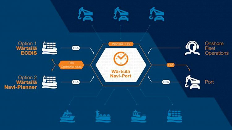Wärtsilä with partners tested new solution for just-in-time sailing