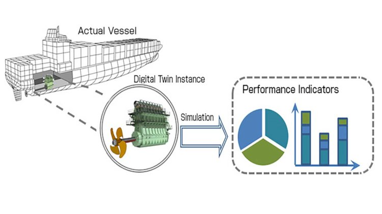 New research on the development of digital twin model for the vessel main engine